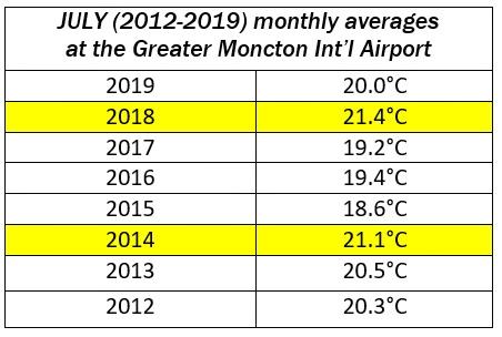Julys in Moncton