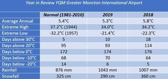 YQM 2019